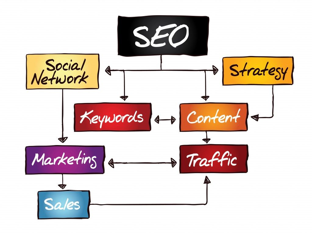 SEO process word map, digital marketing concept